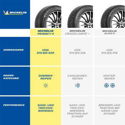 Michelin Primacy 4 Comparison